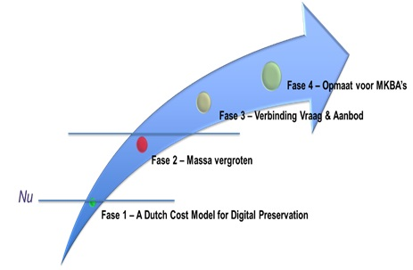 Figuur 2: De vier fasen in de Roadmap voor het Dutch Cost Model for Digital Preservation