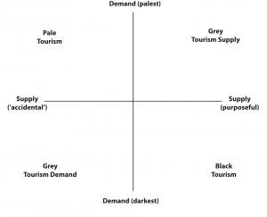 A matrix of dark tourism by Sharpley