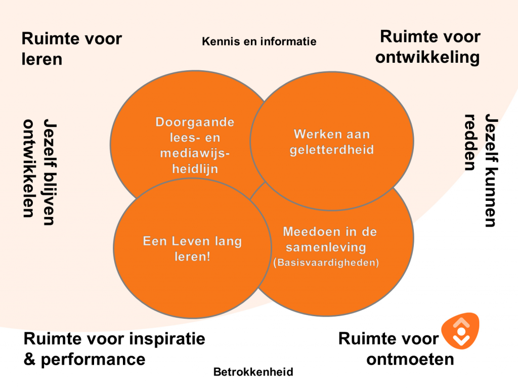 Positioneringsmodel Groningen