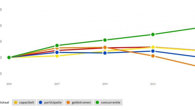 Cultuurindex Nederland trends in beeld