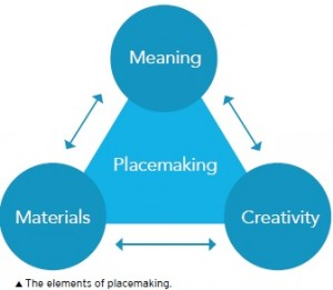elements of placemaking
