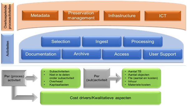 Figuur 1: Dutch Cost Model for Digital Preservation: opbouw van het model